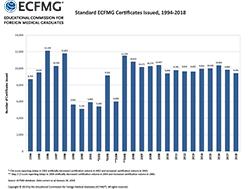 Standard ECFMG Certificates Issued, 1993‐2017