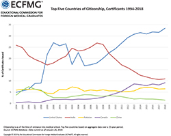 Top Five Countries of Citizenship, Certificants 1993-2017